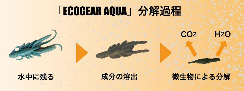 「ECOGEAR AQUA」分解過程