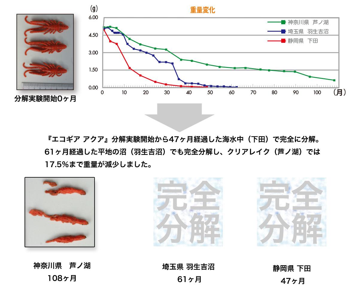 海水(Shimoda)では「EOGEAR AQUA」分解実験開始から47ヶ月で完全に分解。平地の沼(Hanyu Yoshi numa)では61ヶ月で完全分解、クリアレイク(Ashinoko)では108ヶ月で重量が17.5%まで減少しました。